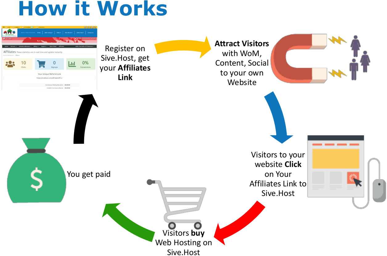 How it works at Sive.Host recurring commission affiliates first in the world