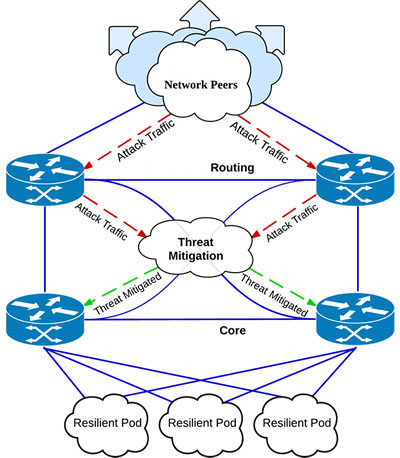 New Network Architecture