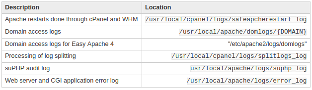 cPanel/WHM Locations of Logs - Knowledgebase - SiveHost com